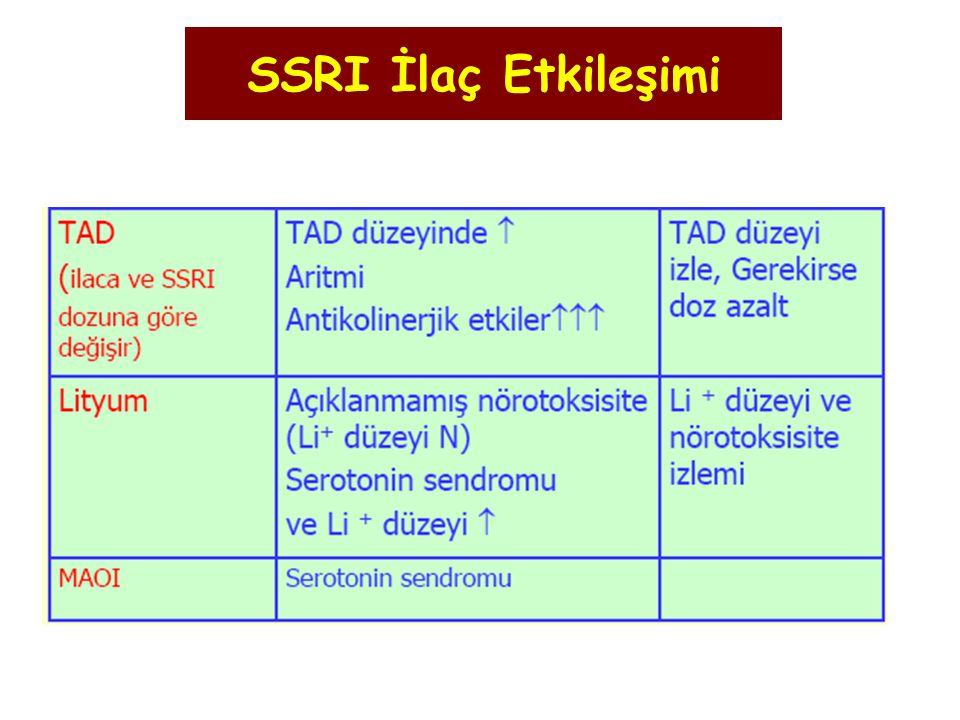 SSRI İlaç Etkileşimi