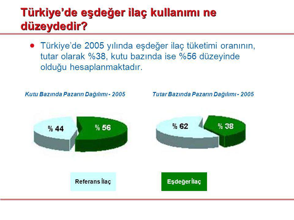 Türkiye'de eşdeğer ilaç kullanımı ne düzeydedir