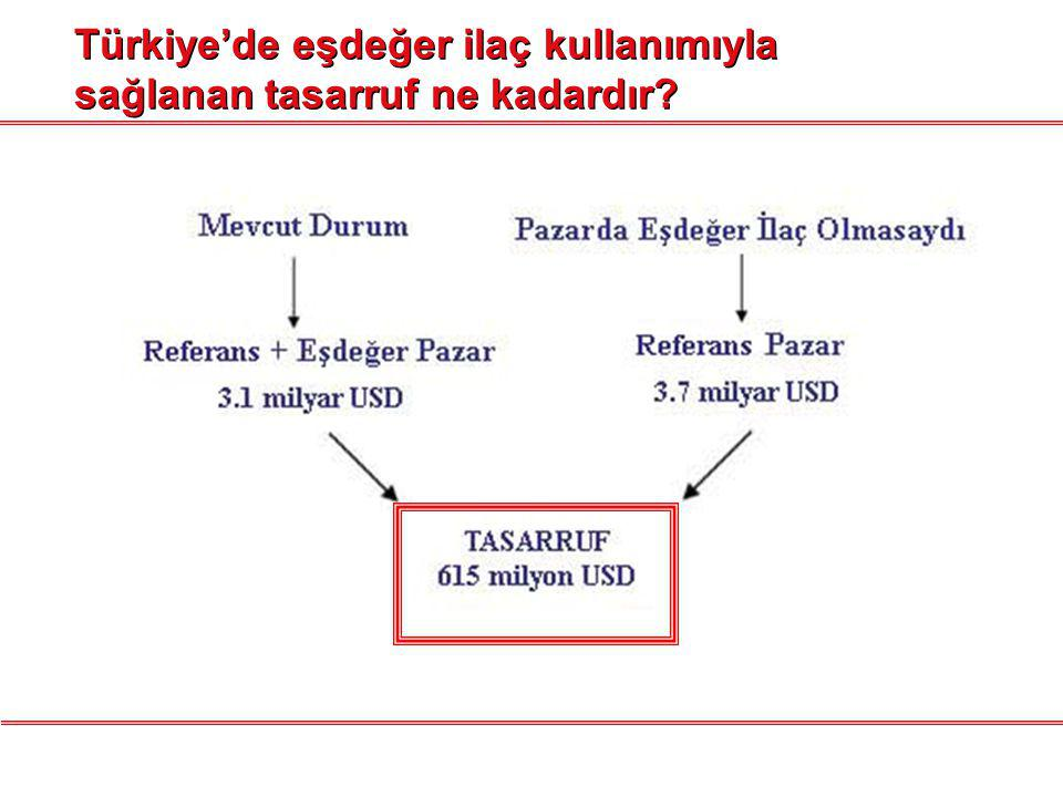 Türkiye'de eşdeğer ilaç kullanımıyla sağlanan tasarruf ne kadardır