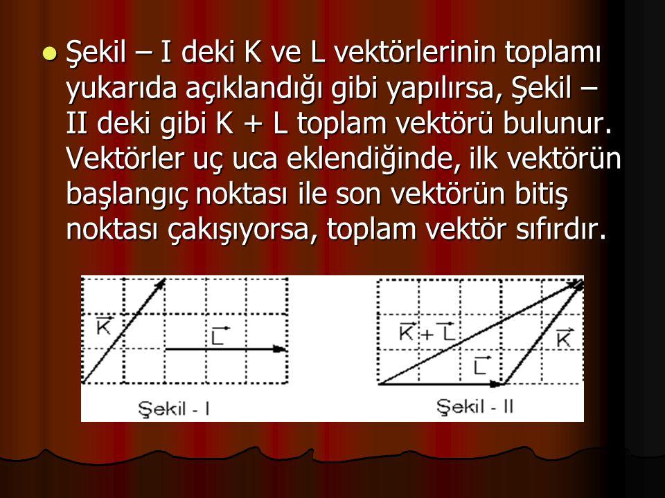 Şekil – I deki K ve L vektörlerinin toplamı yukarıda açıklandığı gibi yapılırsa, Şekil – II deki gibi K + L toplam vektörü bulunur.