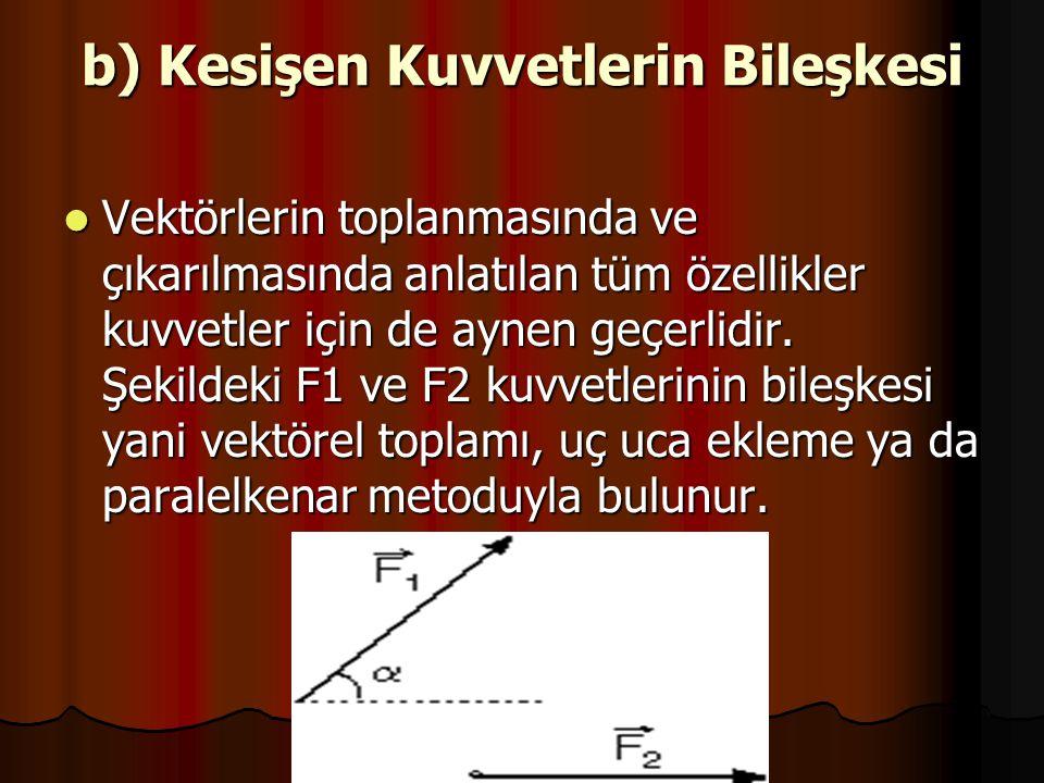b) Kesişen Kuvvetlerin Bileşkesi
