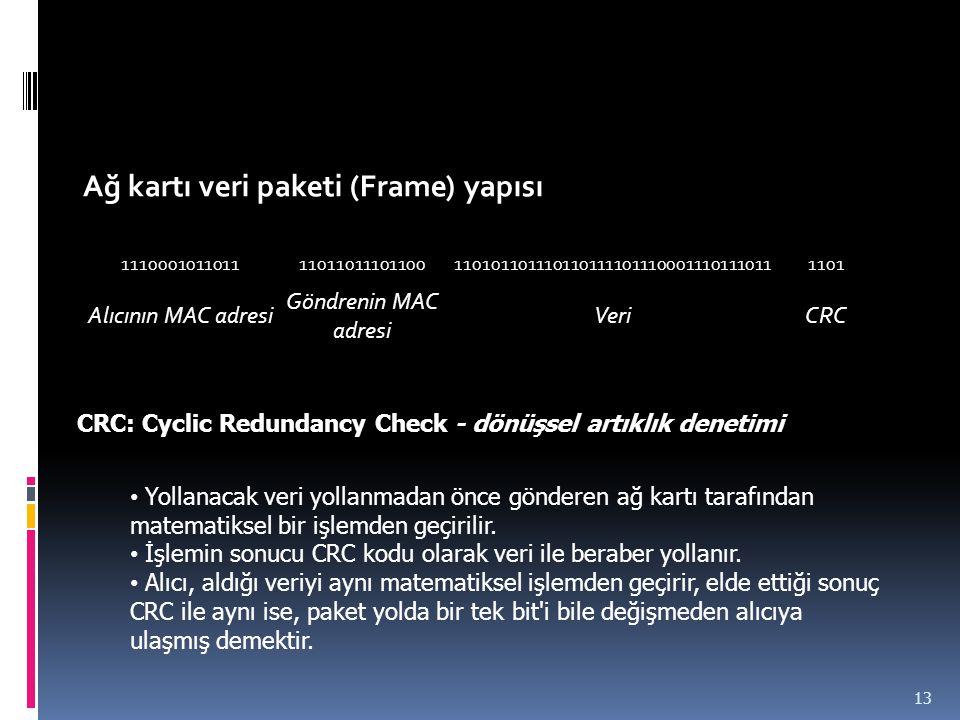 Ağ kartı veri paketi (Frame) yapısı
