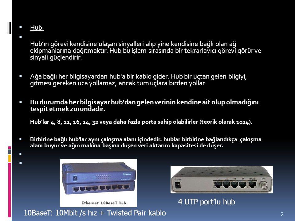 10BaseT: 10Mbit /s hız + Twisted Pair kablo