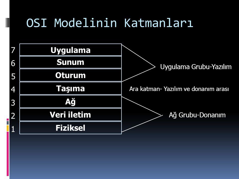 OSI Modelinin Katmanları