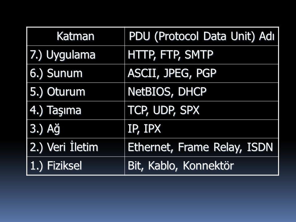 PDU (Protocol Data Unit) Adı