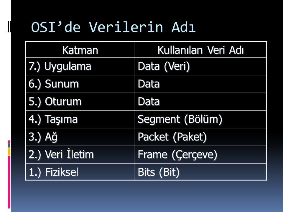 OSI'de Verilerin Adı Katman Kullanılan Veri Adı 7.) Uygulama