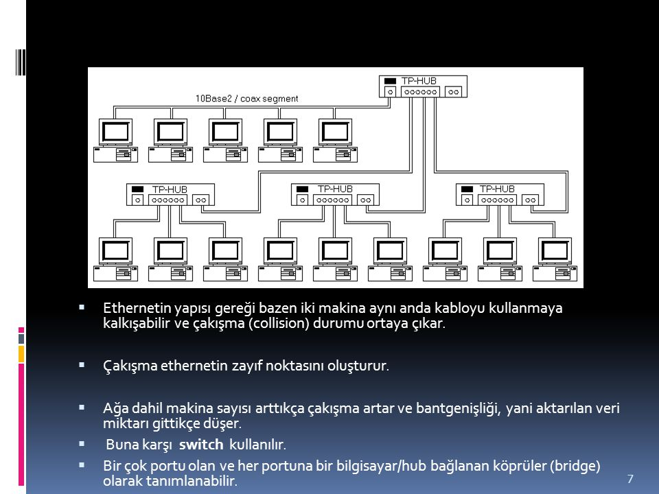 Ethernetin yapısı gereği bazen iki makina aynı anda kabloyu kullanmaya kalkışabilir ve çakışma (collision) durumu ortaya çıkar.