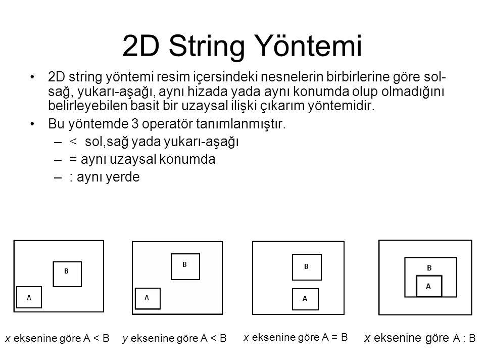 2D String Yöntemi