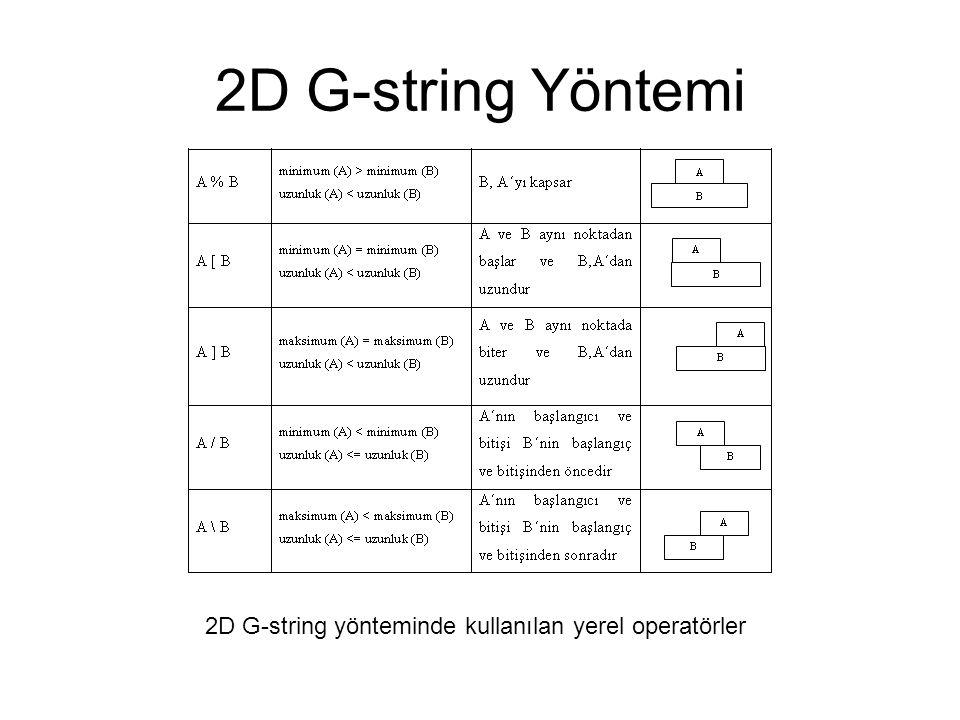 2D G-string yönteminde kullanılan yerel operatörler