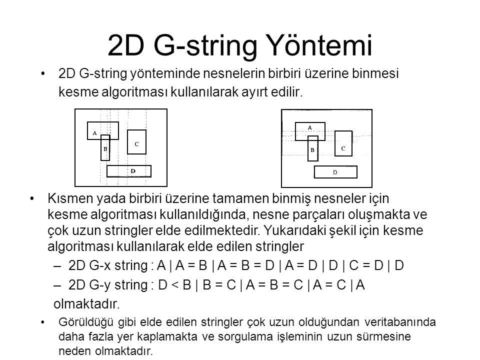 2D G-string Yöntemi 2D G-string yönteminde nesnelerin birbiri üzerine binmesi kesme algoritması kullanılarak ayırt edilir.