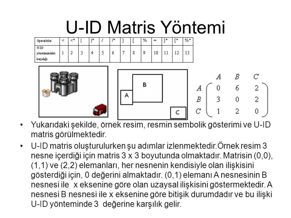 U-ID Matris Yöntemi Yukarıdaki şekilde, örnek resim, resmin sembolik gösterimi ve U-ID matris görülmektedir.