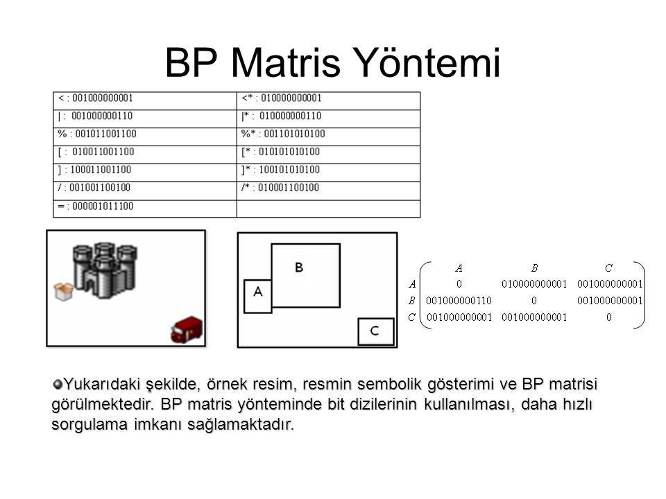BP Matris Yöntemi