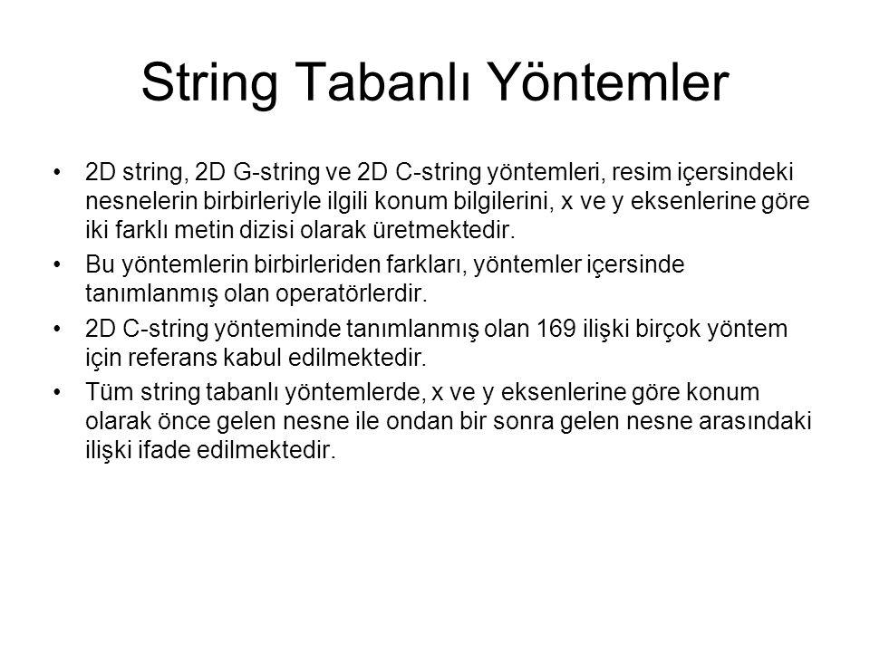 String Tabanlı Yöntemler