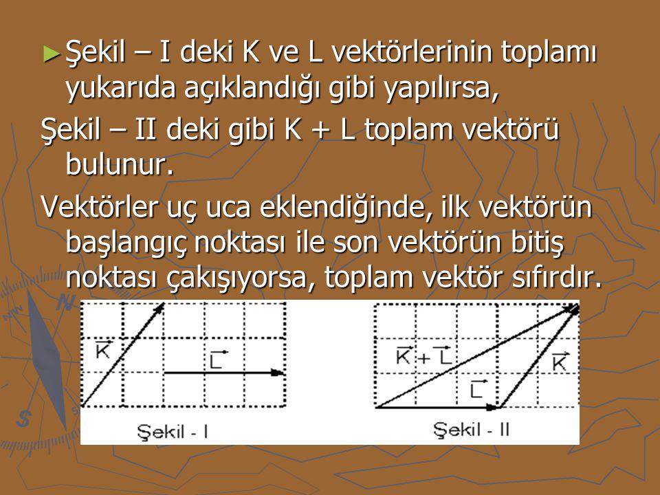 Şekil – I deki K ve L vektörlerinin toplamı yukarıda açıklandığı gibi yapılırsa,