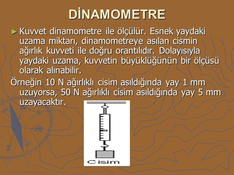 DİNAMOMETRE