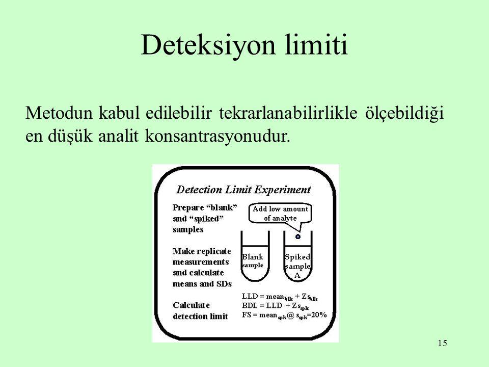 Deteksiyon limiti Metodun kabul edilebilir tekrarlanabilirlikle ölçebildiği en düşük analit konsantrasyonudur.
