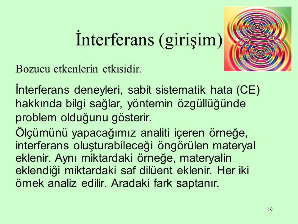 İnterferans (girişim)