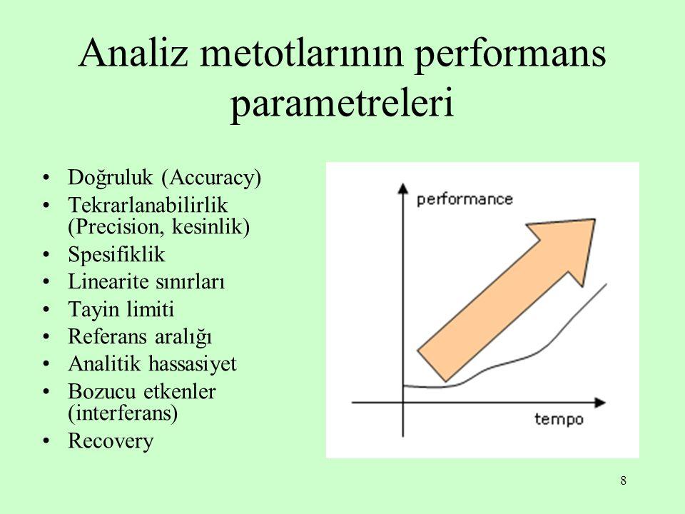Analiz metotlarının performans parametreleri