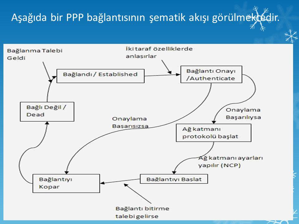 Aşağıda bir PPP bağlantısının şematik akışı görülmektedir.