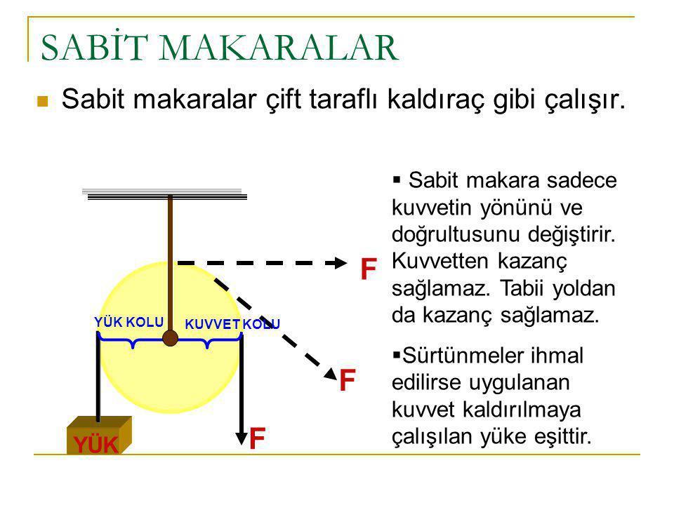 SABİT MAKARALAR Sabit makaralar çift taraflı kaldıraç gibi çalışır.