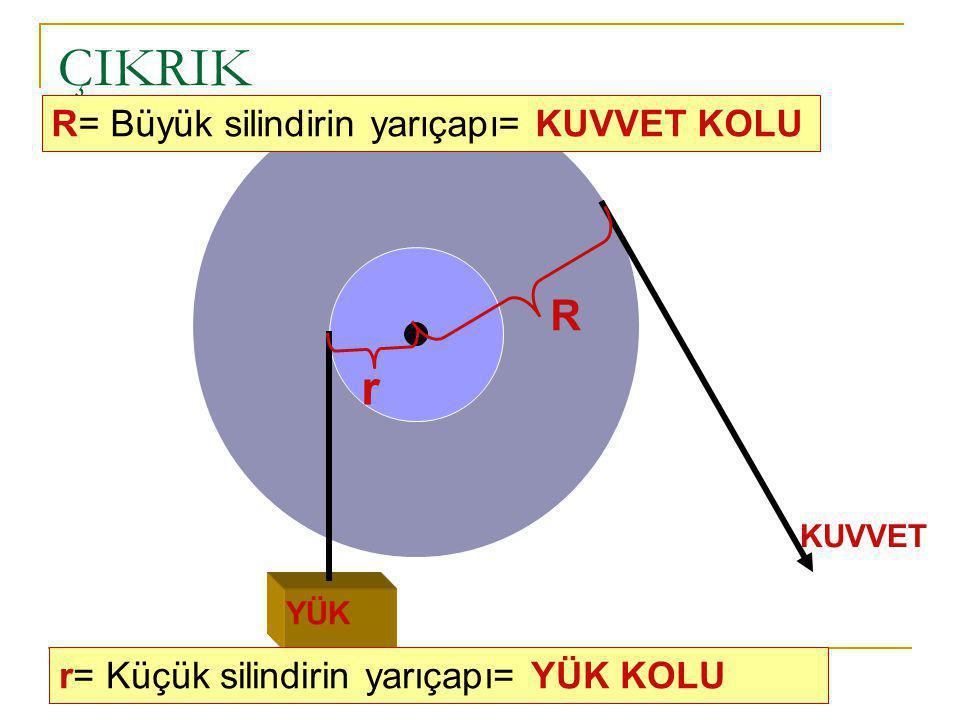 ÇIKRIK r R R= Büyük silindirin yarıçapı= KUVVET KOLU