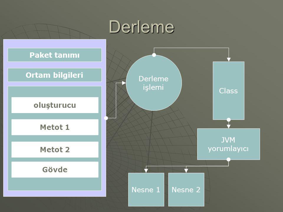 Derleme Paket tanımı Ortam bilgileri oluşturucu Metot 1 Metot 2 Gövde