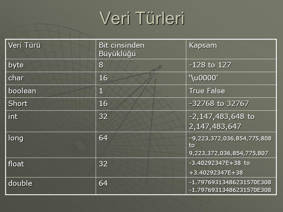 Veri Türleri Veri Türü Bit cinsinden Büyüklüğü Kapsam byte 8