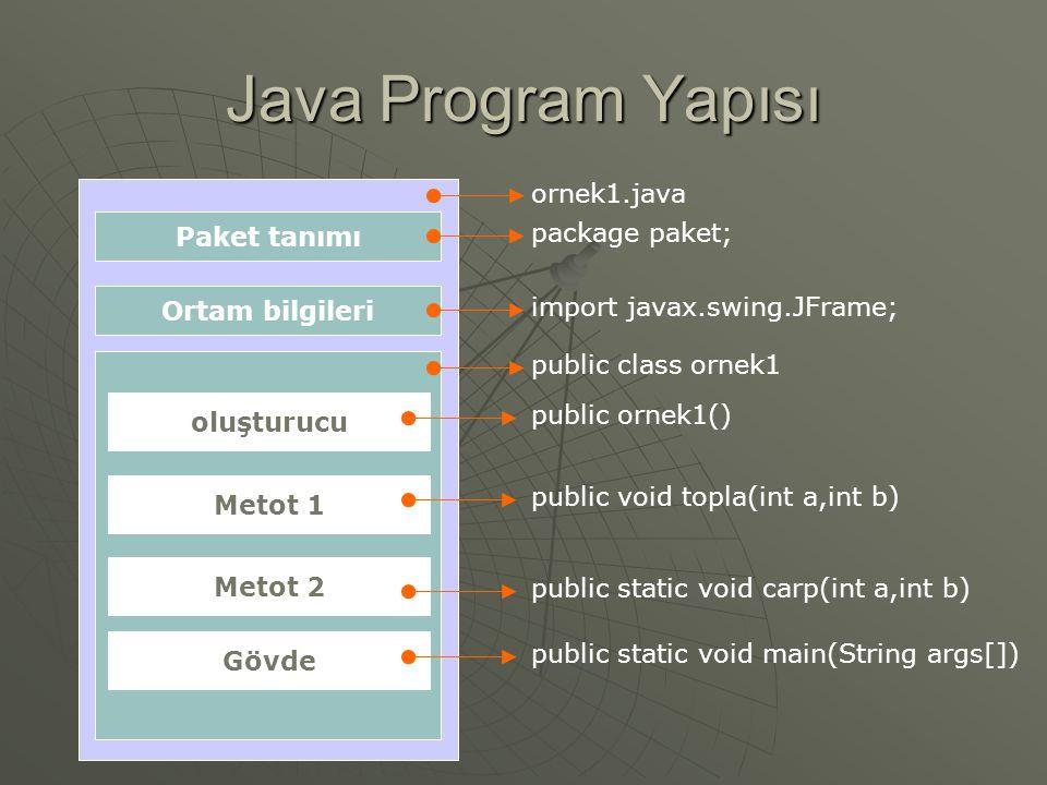 Java Program Yapısı ornek1.java Paket tanımı package paket;
