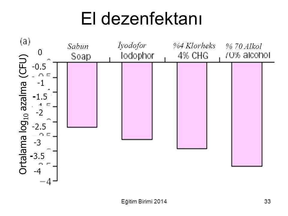 El dezenfektanı Ortalama log10 azalma (CFU) İyodofor Sabun %4 Klorheks
