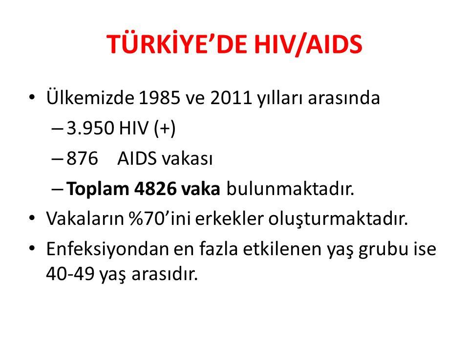 TÜRKİYE'DE HIV/AIDS Ülkemizde 1985 ve 2011 yılları arasında