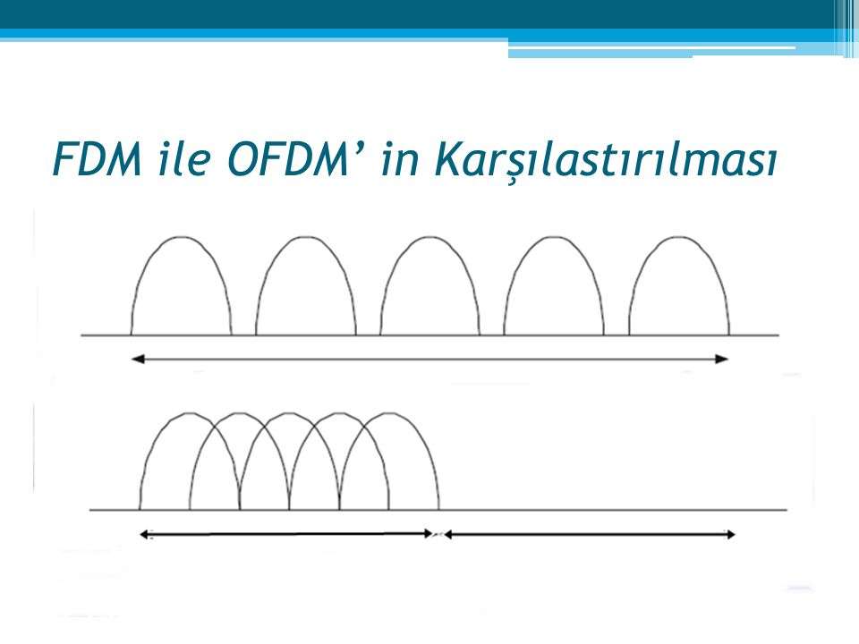 FDM ile OFDM' in Karşılastırılması