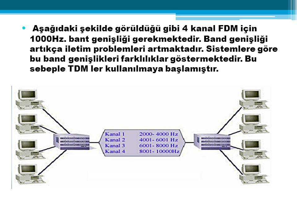 Aşağıdaki şekilde görüldüğü gibi 4 kanal FDM için 1000Hz