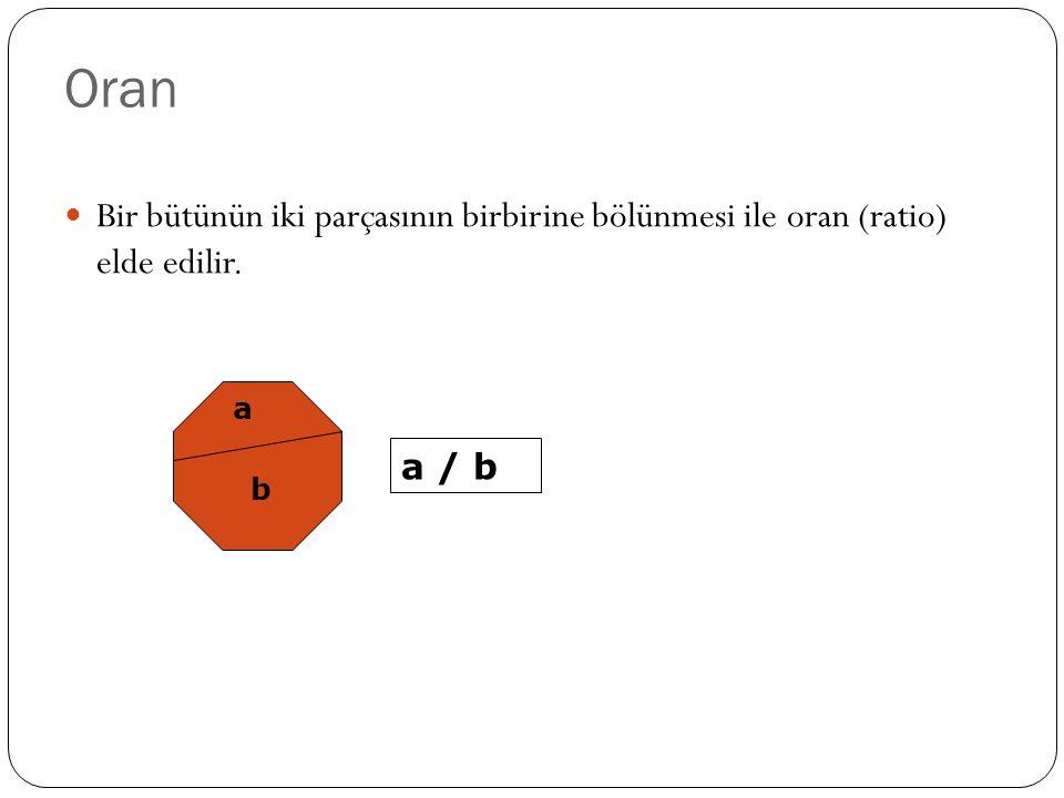 Oran Bir bütünün iki parçasının birbirine bölünmesi ile oran (ratio) elde edilir. a a / b b