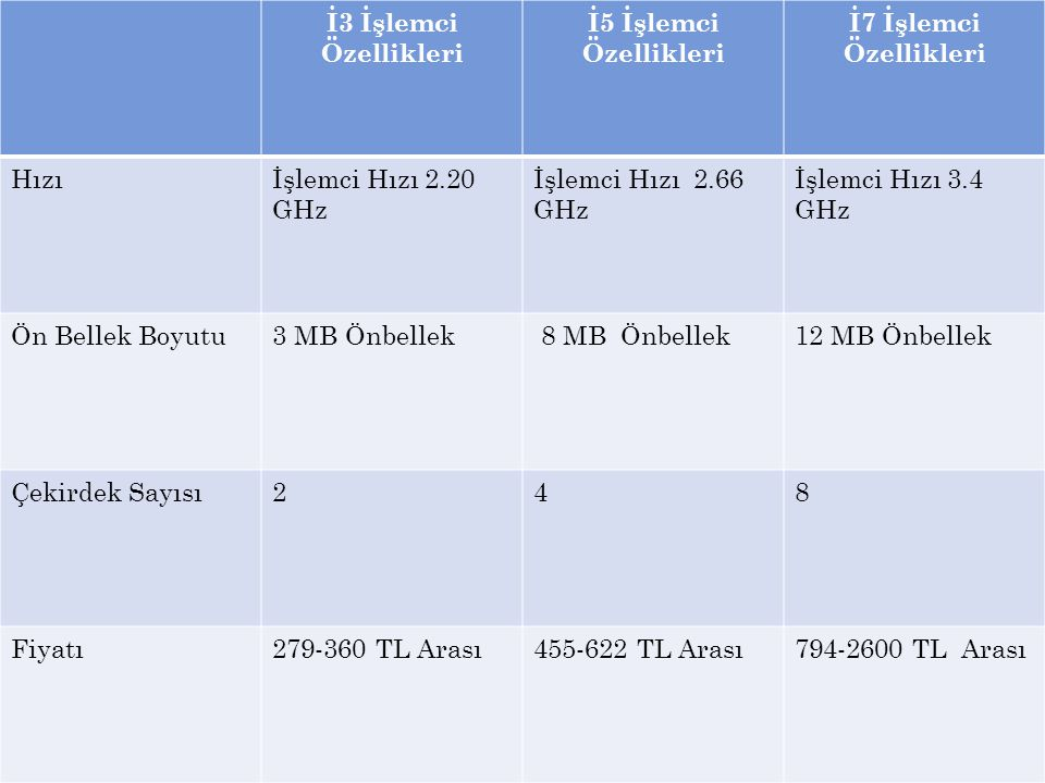 İ3 İşlemci Özellikleri İ5 İşlemci Özellikleri. İ7 İşlemci Özellikleri. Hızı. İşlemci Hızı 2.20 GHz.