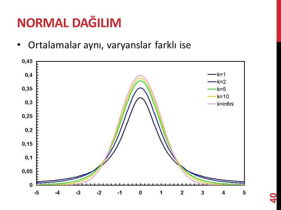 NorMAL dağILIM Ortalamalar aynı, varyanslar farklı ise
