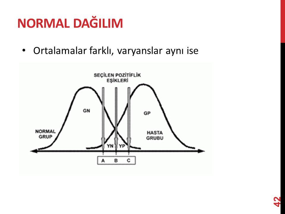 NorMAL dağILIM Ortalamalar farklı, varyanslar aynı ise