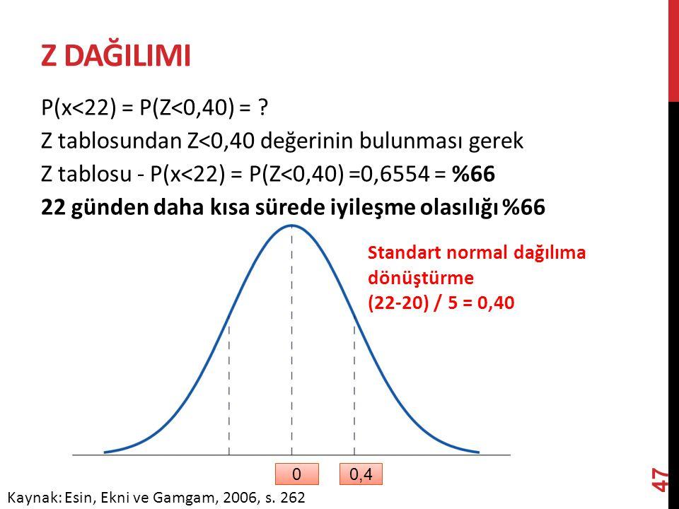 Z dağILIMI P(x<22) = P(Z<0,40) =