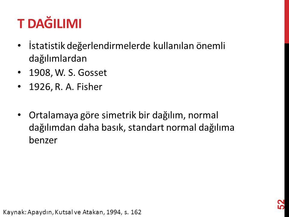 T DağILIMI İstatistik değerlendirmelerde kullanılan önemli dağılımlardan. 1908, W. S. Gosset. 1926, R. A. Fisher.