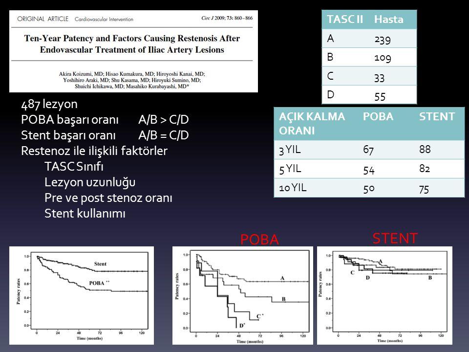 POBA STENT 487 lezyon POBA başarı oranı A/B > C/D