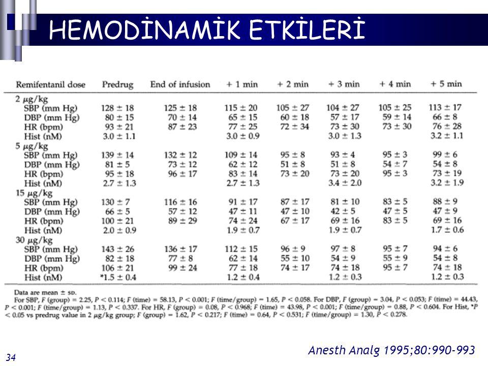 HEMODİNAMİK ETKİLERİ Anesth Analg 1995;80:990-993 34