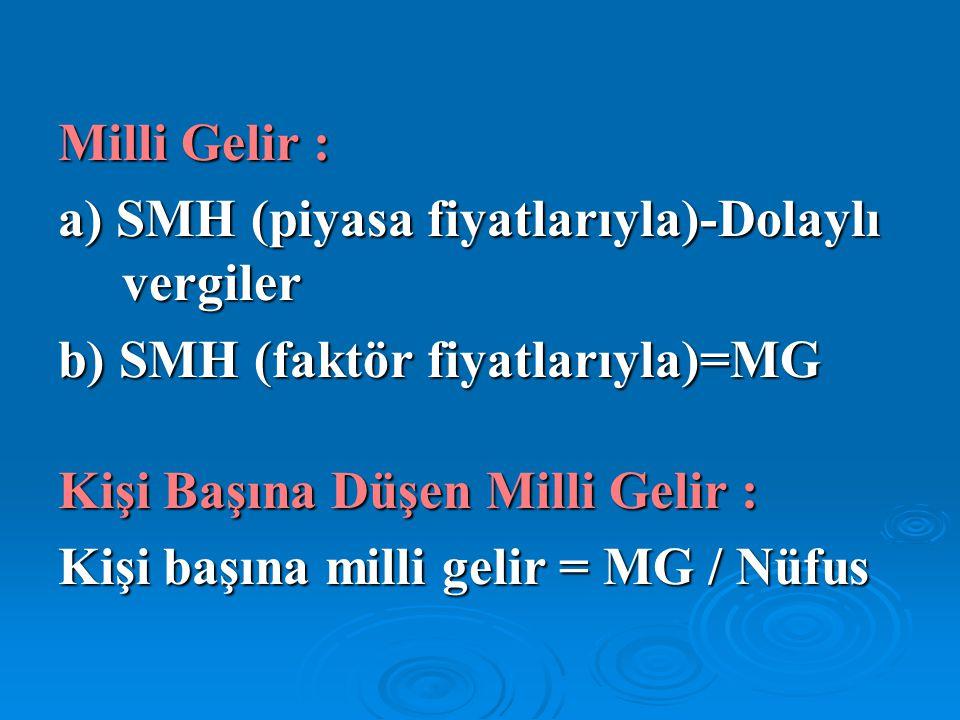 Milli Gelir : a) SMH (piyasa fiyatlarıyla)-Dolaylı vergiler. b) SMH (faktör fiyatlarıyla)=MG. Kişi Başına Düşen Milli Gelir :
