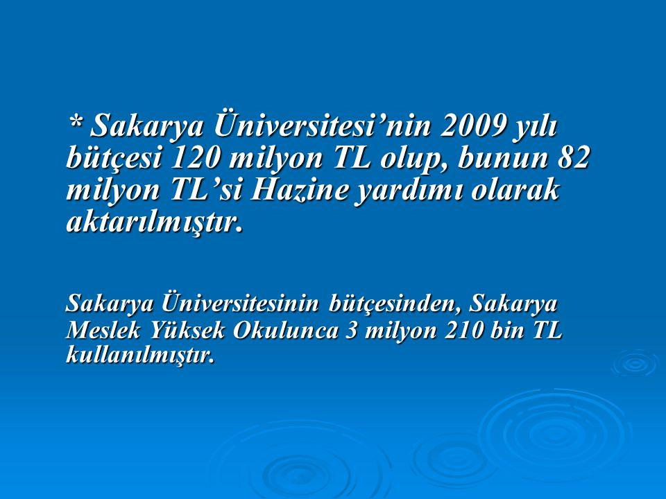 * Sakarya Üniversitesi'nin 2009 yılı bütçesi 120 milyon TL olup, bunun 82 milyon TL'si Hazine yardımı olarak aktarılmıştır.