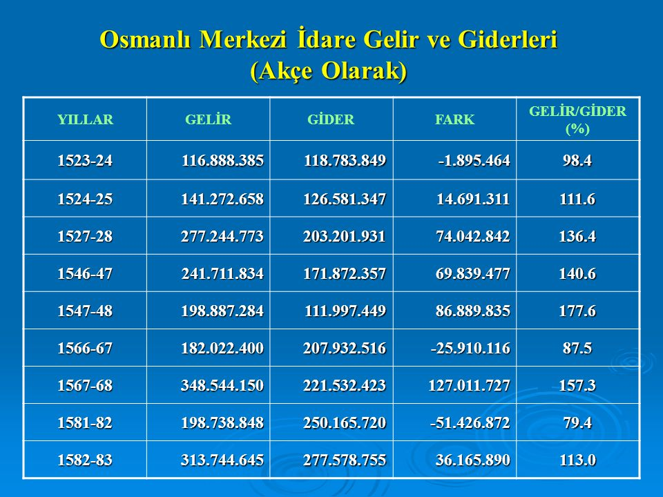 Osmanlı Merkezi İdare Gelir ve Giderleri (Akçe Olarak)