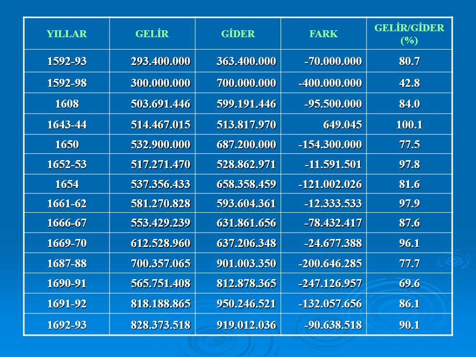 YILLAR GELİR. GİDER. FARK. GELİR/GİDER (%) 1592-93. 293.400.000. 363.400.000. -70.000.000. 80.7.