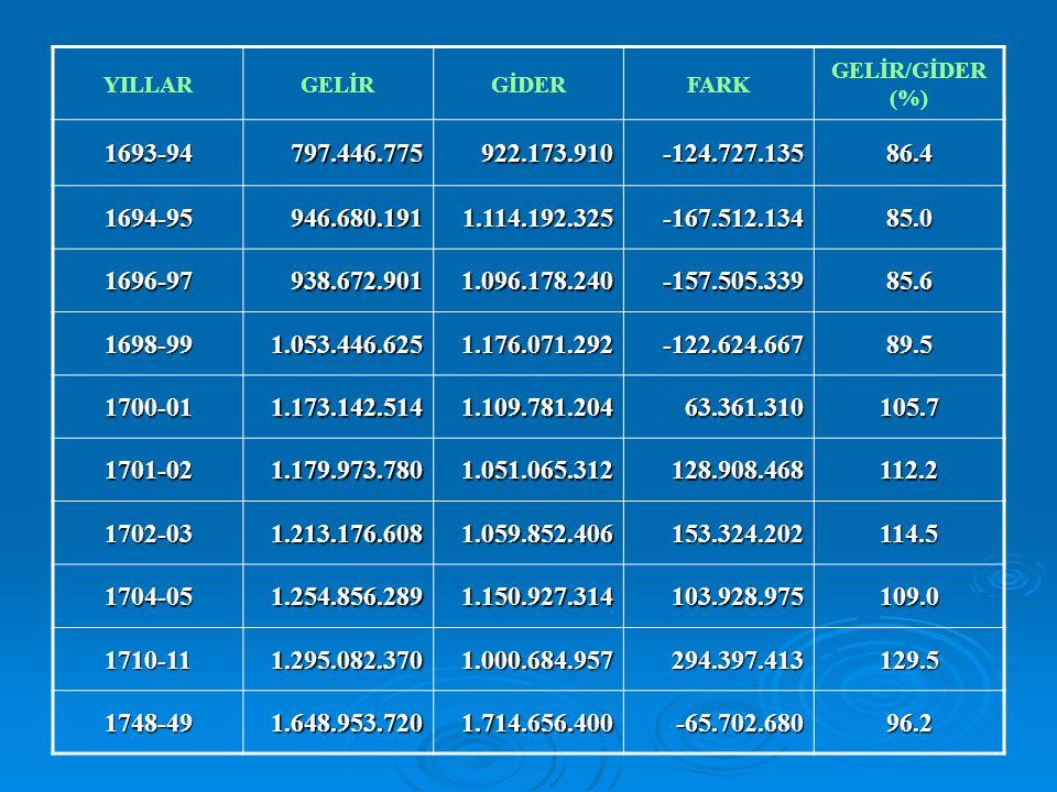 YILLAR GELİR. GİDER. FARK. GELİR/GİDER (%) 1693-94. 797.446.775. 922.173.910. -124.727.135. 86.4.