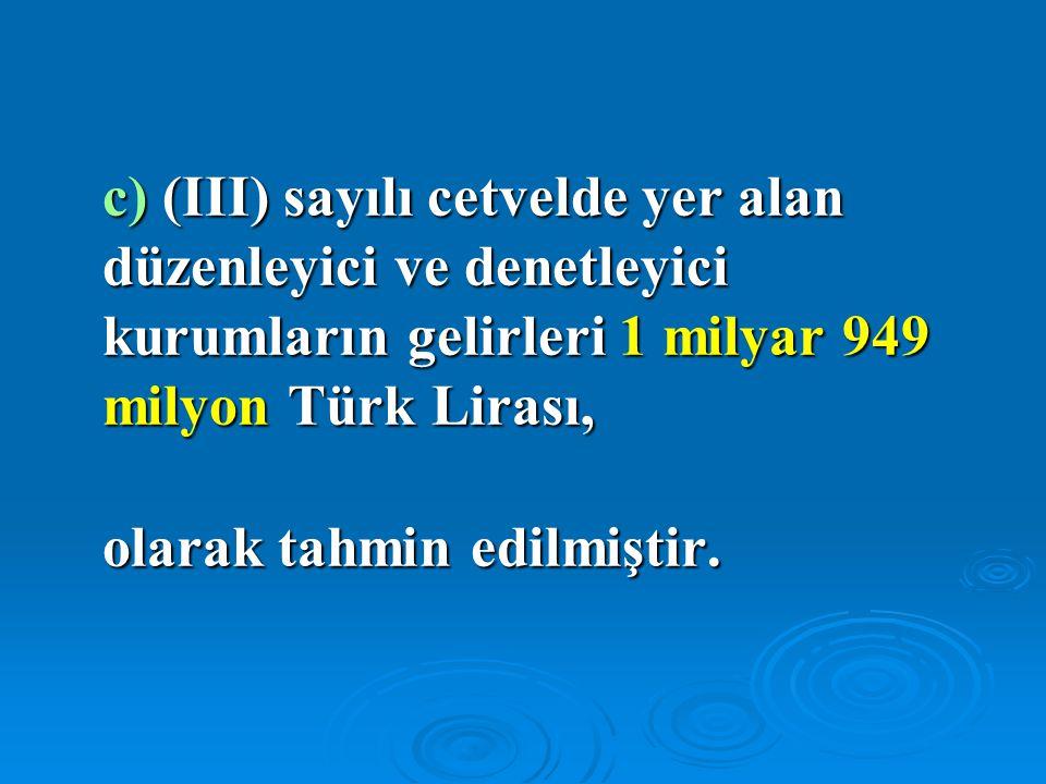 c) (III) sayılı cetvelde yer alan düzenleyici ve denetleyici kurumların gelirleri 1 milyar 949 milyon Türk Lirası,