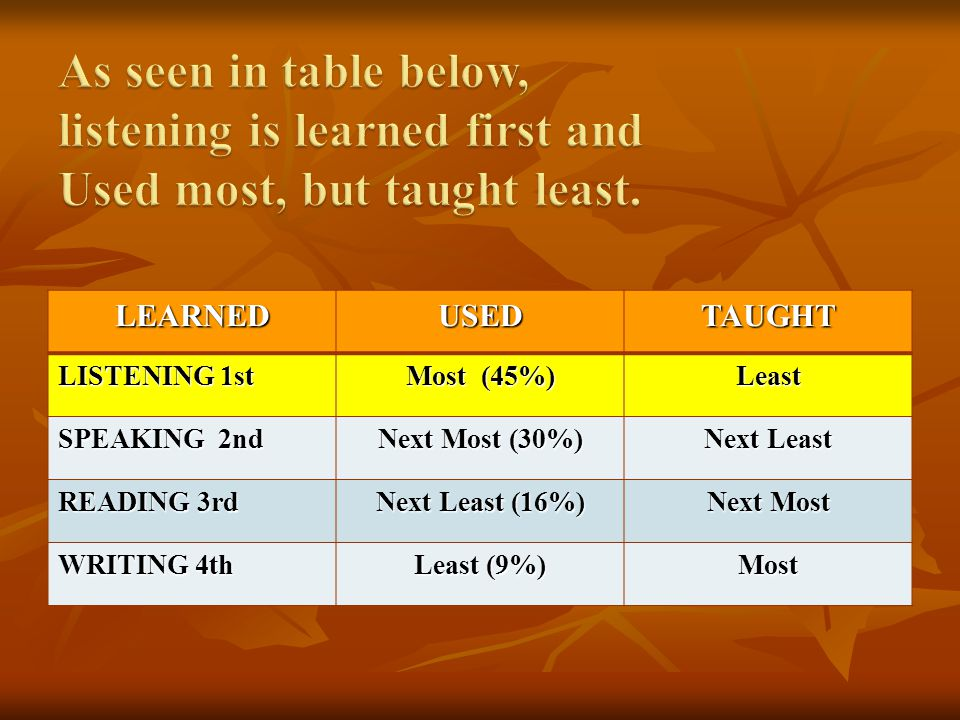 As seen in table below, listening is learned first and Used most, but taught least.