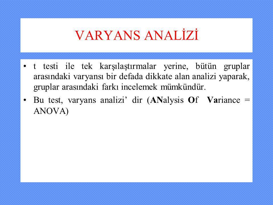 VARYANS ANALİZİ