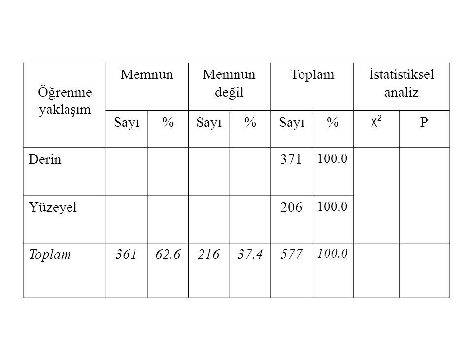 Öğrenme yaklaşım Memnun değil Toplam İstatistiksel analiz Sayı % P
