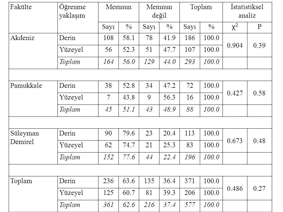 Fakülte Öğrenme yaklaşım. Memnun. Memnun değil. Toplam. İstatistiksel analiz. Sayı. % χ2. P.